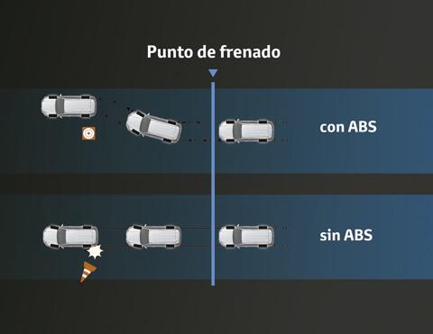 Toyota chr gráfico de uso frenos abs con ebd y ba