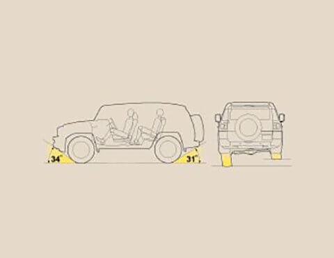 Ángulos de entrada y salida Toyota