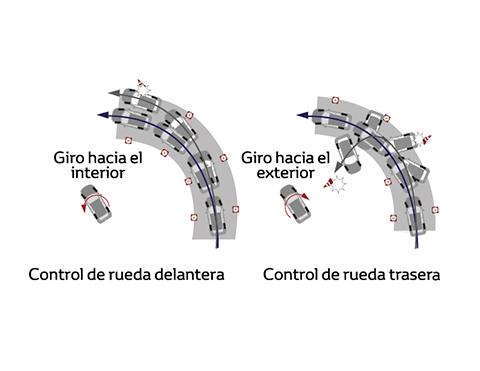 Control de estabilidad Toyota Rav4
